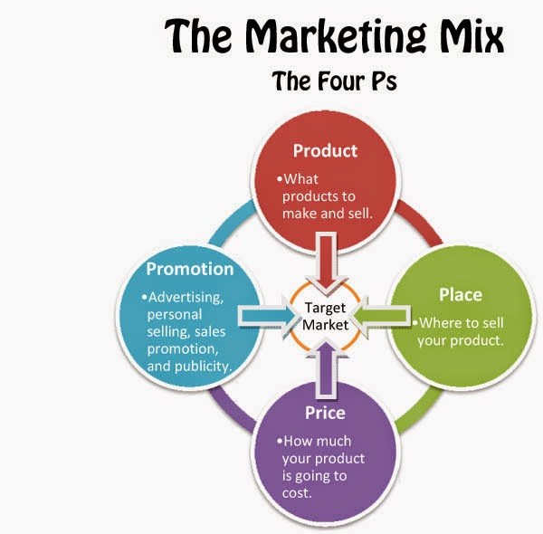 elements marketing mix 2 Learn how to use the marketing mix the marketing mix helps you define the marketing elements for successfully positioning your market offer.