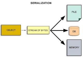 Serialization in Java with Simple program_JavabynataraJ