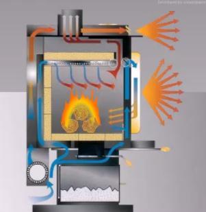 Tecnolog a para un progreso sostenible las estufas de for Chimeneas modernas sin tiro