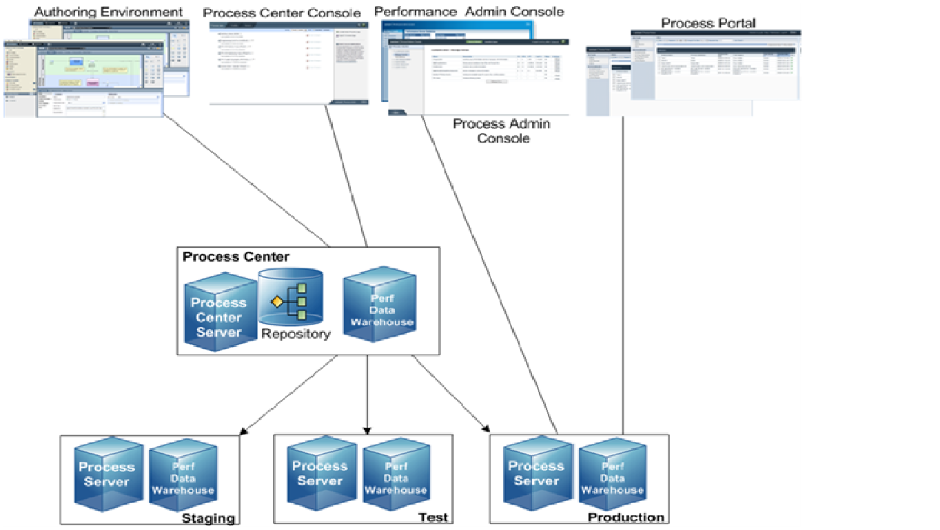 Ibm bpm ibm bpm business process management components overview process server it runs the business process defined by bpd business process diagram pooptronica Image collections