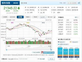 中国株コバンザメ投資 香港ハンセン指数20130718