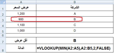 استعمال الدالة Vlookup مع الدالة Min لتحديد أقل عرض سعر مقدم من الشركات