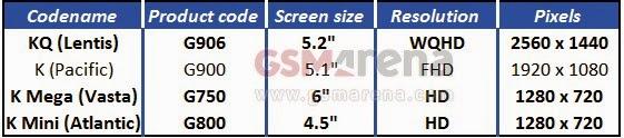 Bocoran, rincian layar Galaxy S5 Prime dan Galaxy S5 Mini