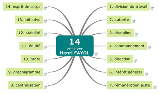 Le courant administratif de Fayol