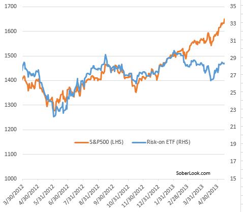 Sober Look Stocks Decouple From Risk On Indicators