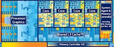 Prosesor Intel Core i bernama Ivy Bridge