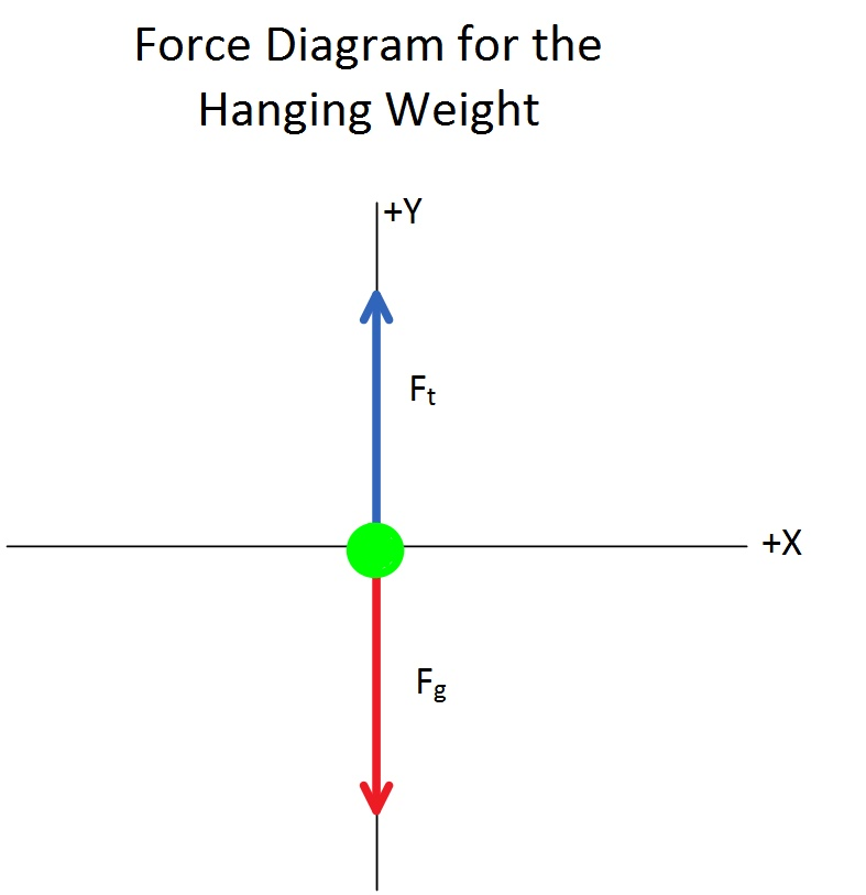 the experiment analysis of the centripetal force investigation An investigation which will allow you to centripetal force (not centrifugal) centripetal is latin what is the effect of variation of mass on centripetal force.