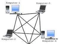Sedikit Penjelasan dan Sejarah TCP/IP