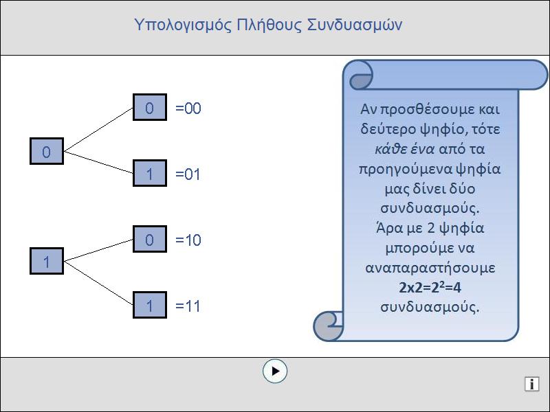 Μία δραστηριότητα του ψηφιακού σχολείου για την αναπαράσταση αριθμών με δυαδικά ψηφία.