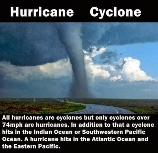 Differences between Hurricane and Cyclone