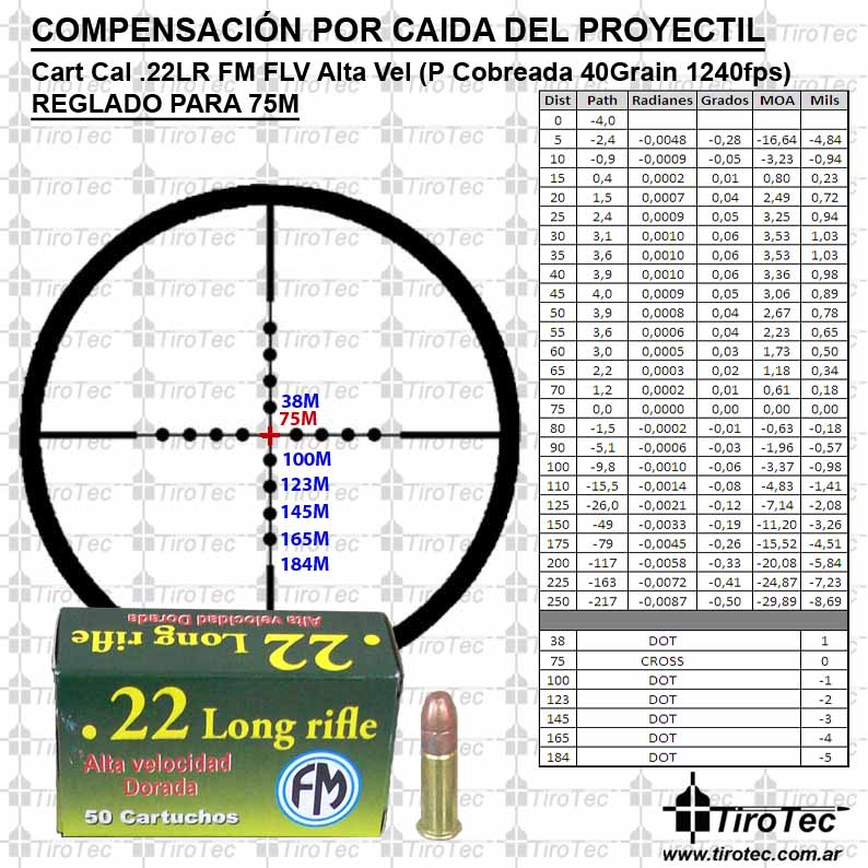 CCI 22LR Mini Mag 36 Grain Hollow Point