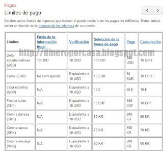 Tabla de Minimos de pago de Google Adsense