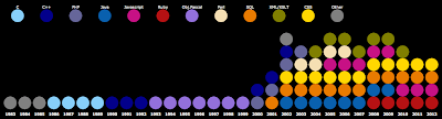 Chart of Primary Programming Languages