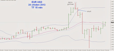 Come anticipare l'entrata per ridurre il rischio: esempio pratico su EUR/USD 2