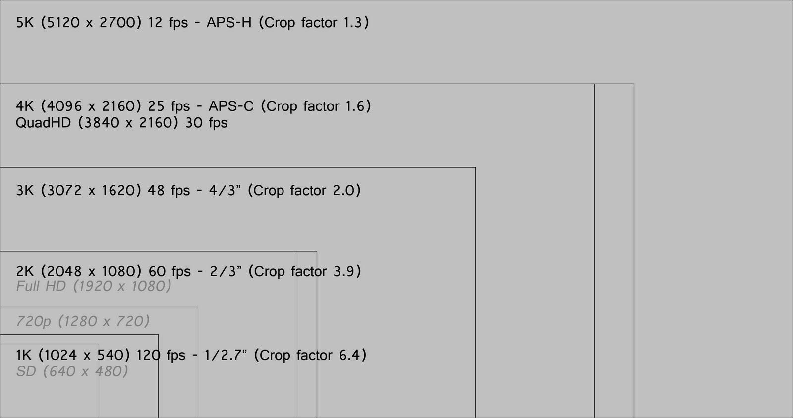 Crop Factor Demystified