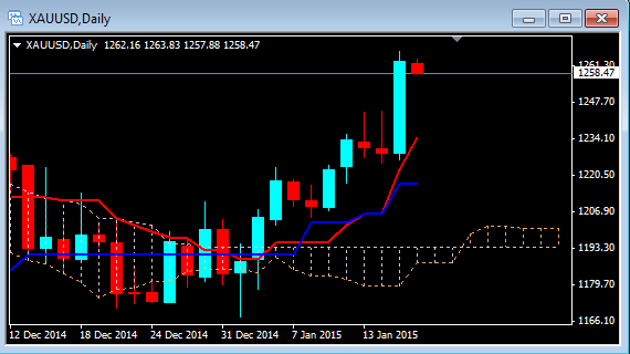 H trading strategy 15 minuten