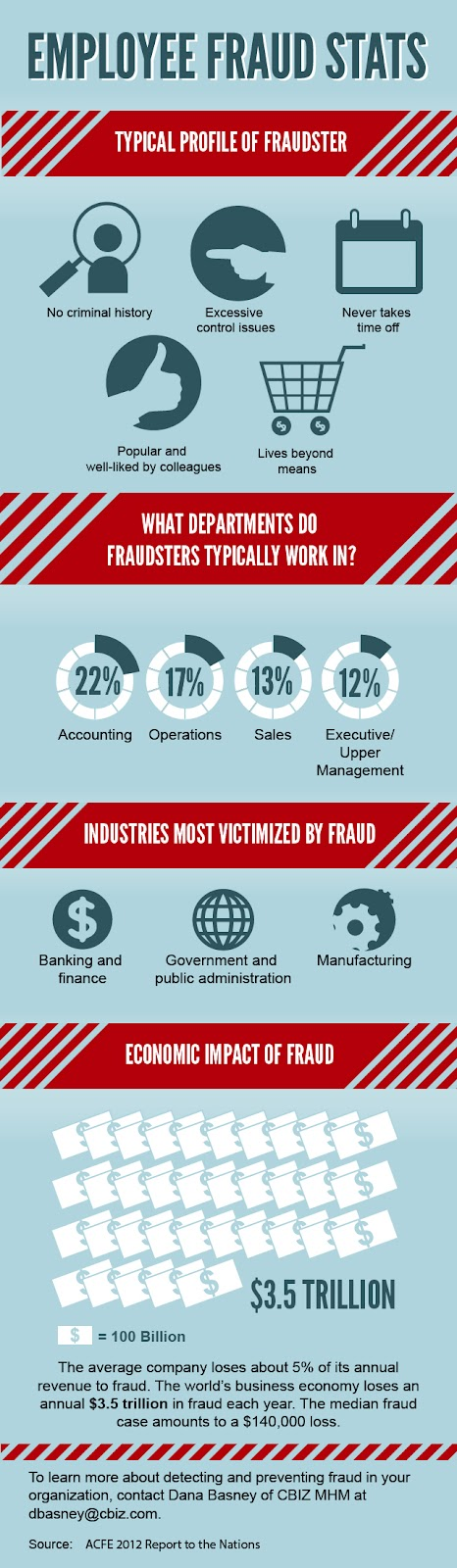the myths and misconceptions regarding employee theft in todays management Industrial espionage prevention taken lightly and is very much a factor in today's high-stakes common myths and misconceptions about.