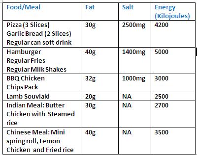essay on bad effect of junk food