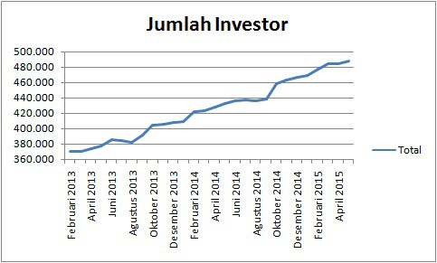 Grafik Jumlah Investor Pasar Modal