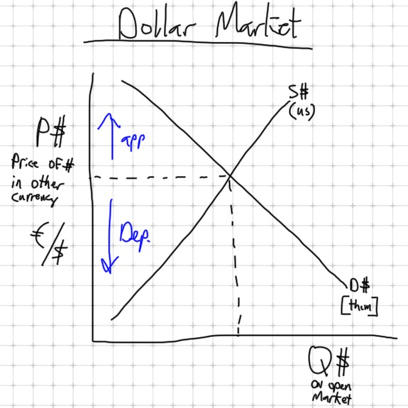Forex graph macroeconomics