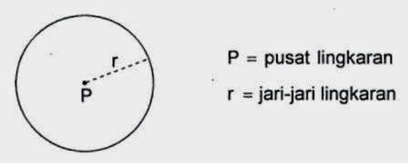 Pengertian Lingkaran: Apa itu Lingkaran?