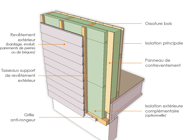 Isolation panneaux osb ma cabane en bois for Ma cabane en bois