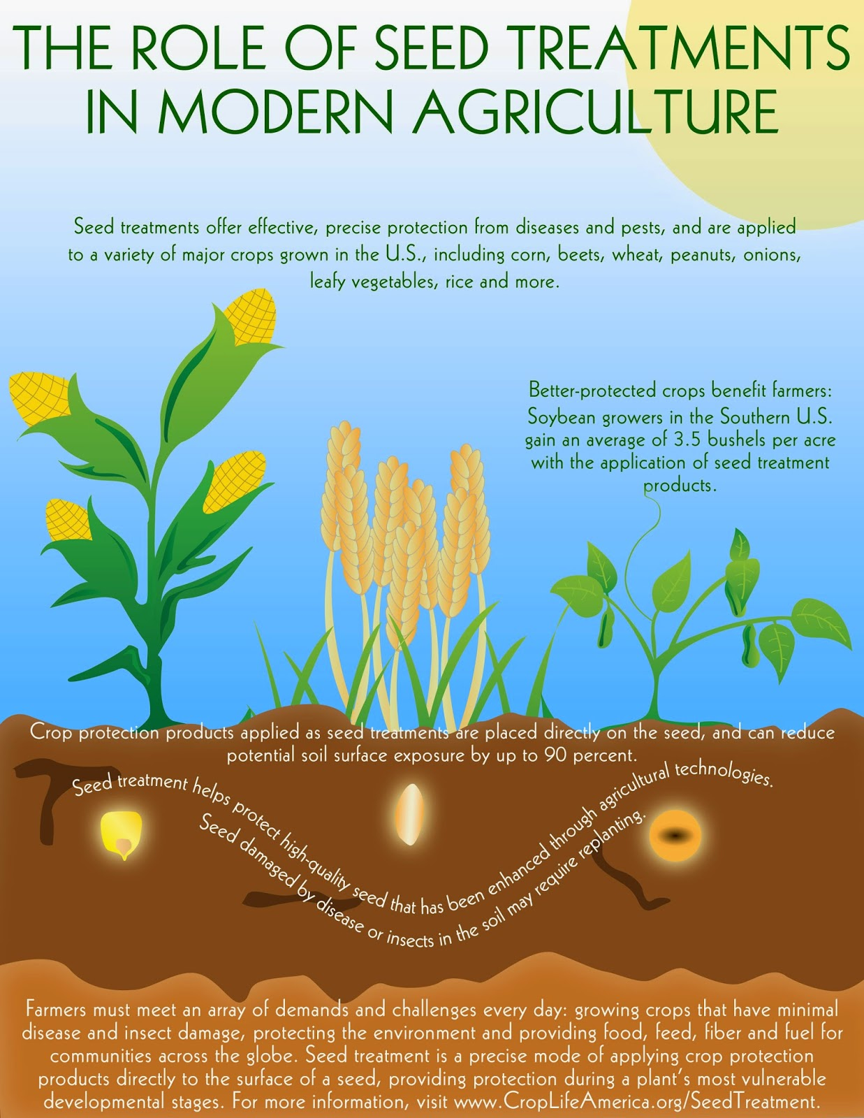 Modern Seed Treatment via CropLife America
