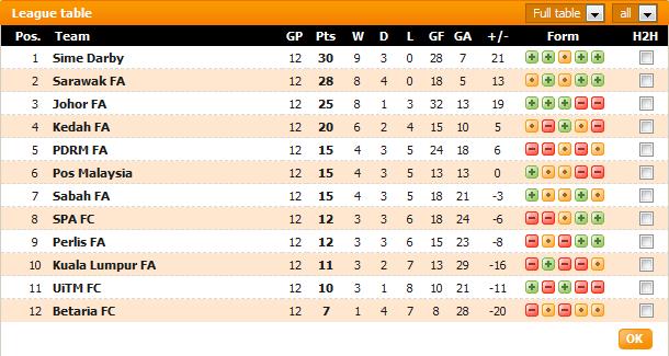Carta Liga Perdana 2013 - Game Weeks #13