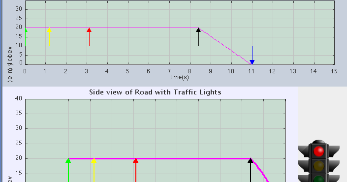 traffic lights in java Hi, i was working on creating a traffic light gui that turns each light on, from red to green yet, i am getting the error nullpointerexception when i run my program.