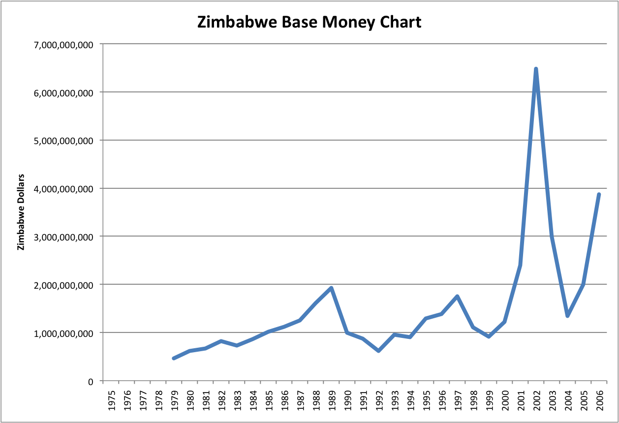 hyper inflation in zimbabwe 2013-4-27 this lopsided economy is a legacy of the collapse of zimbabwe's currency inflation reached an absurd 231,000,000% in the summer of 2008 output measured in dollars had halved in barely a decade.