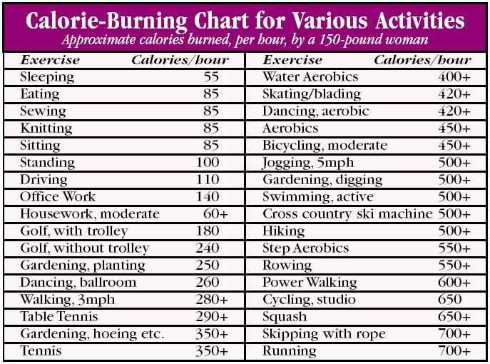 makanan rendah kalori, kebutuhan kalori, mengurangi berat badan, perhitungan kalor