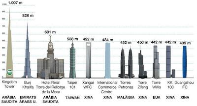 El hotel más alto del planeta
