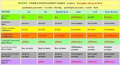 грамматика в итальянском самоучителе