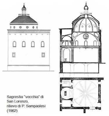 L 39 architettura del quattrocento cinquecento e seicento for Sagrestia vecchia