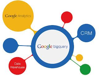 Google Analytics Premium und Google BigQuery