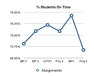 % Students OnnTime