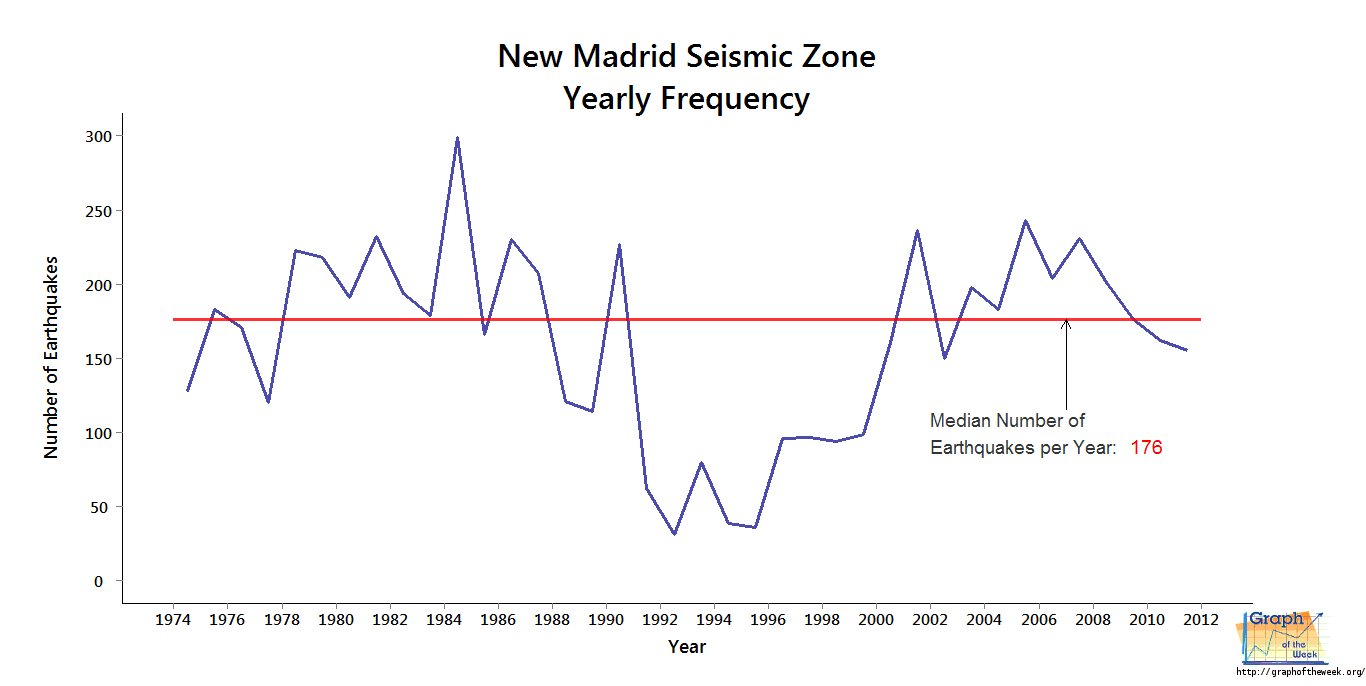 New madrid fault line predictions 2015 - New Madrid Median Number Of Earthquakes Annually