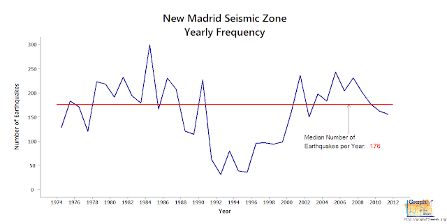 new madrid median number of earthquakes annually