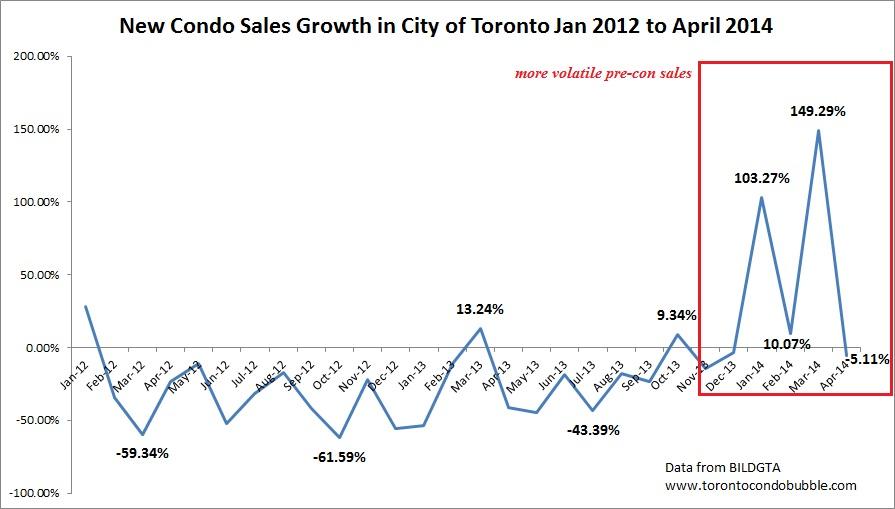 new condo sales market toronto 2014