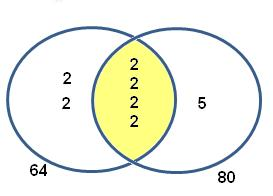 Greatest common factor venn diagram vatozozdevelopment greatest ccuart Image collections