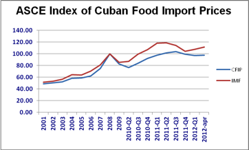 International food imports and exports