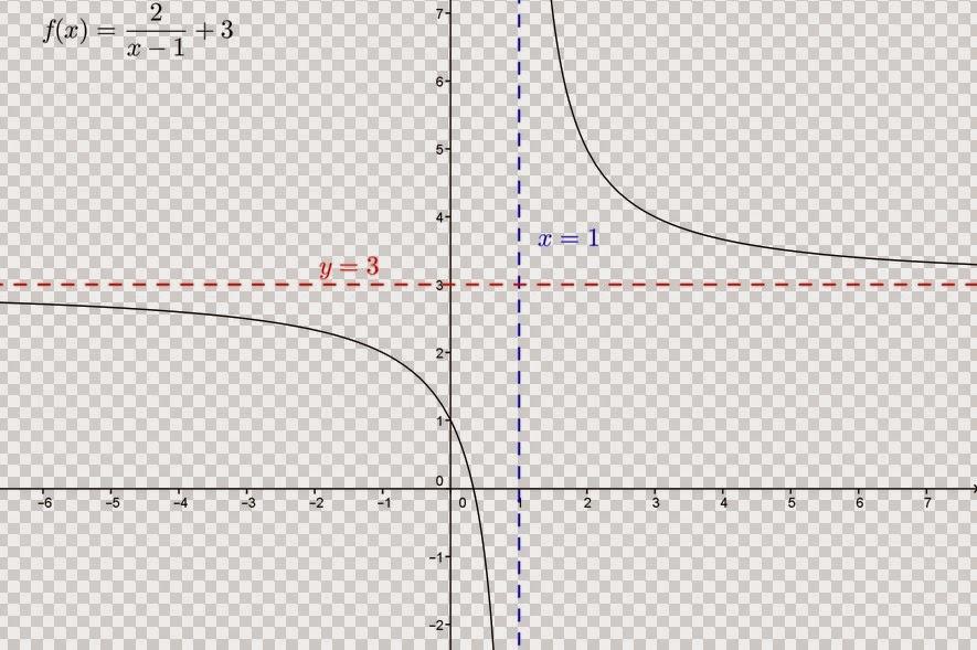 دراسة وتمثيل منحنى دالة متخاطة - الهذلول Hyperbole