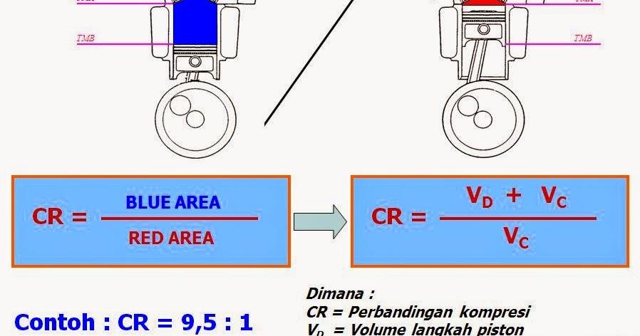 Seputar Sepeda Motor: Cara Menghitung Kompresi Dinamis ...