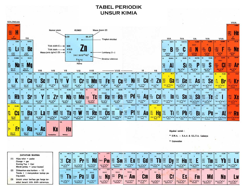 Saraya nacinda blog februari 2012 tabel periodik unsur urtaz Image collections