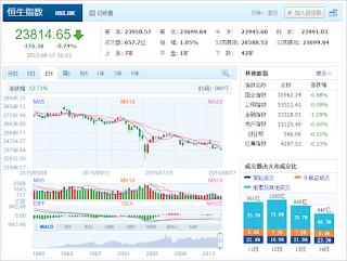 中国株コバンザメ投資 香港ハンセン指数20150817