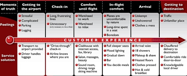 An example of a customer journey map for an airline