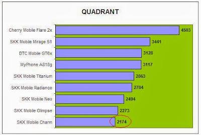 Quadrant Comparison