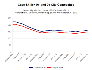 [ Case-Shiller index (March 26, 2013)]
