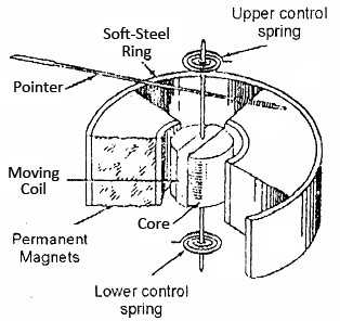 Electrical Topics Construction Of Permanent Magnet Moving