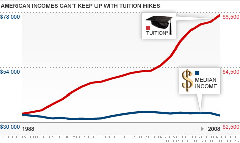 how to get free tuition low incime